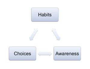 NLP habits